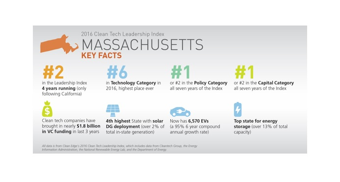 Massachusetts Ranked Second in 2016 U.S. Clean Tech Leadership Index
